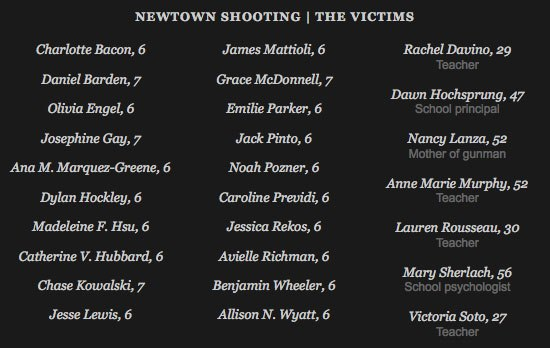 Sandy Hook Elementary School Shooting Victims